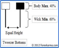 Tweezer Bottom Candlestick Pattern