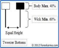 Tweezer Bottom Candlestick Pattern