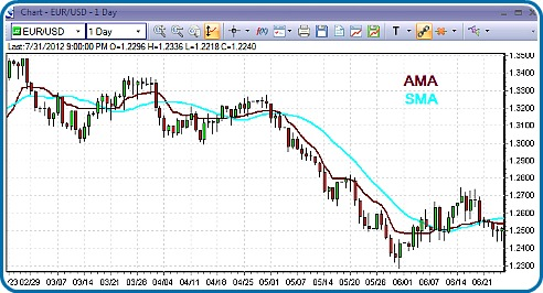 20-Day-SMA &#38 AMA In Action