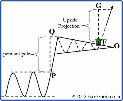 A Bullish Pennant Measurement Method