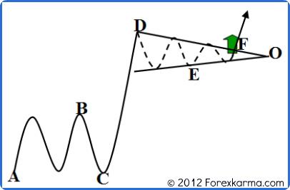 A Bullish Pennant Pattern