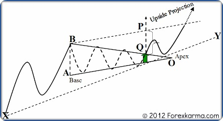 A Bullish Symmetrical Triangle Measurement