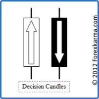 The Decisison Candlesticks