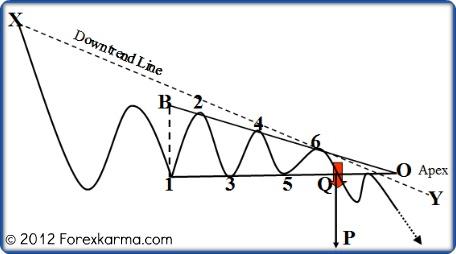 A Bearish Descending Triangle