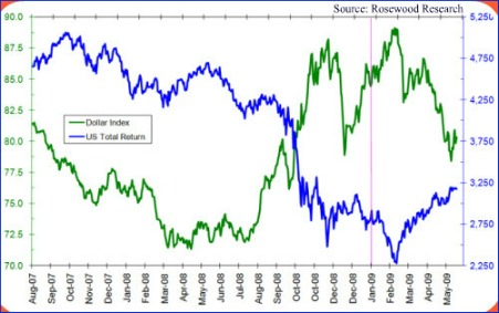 U.S. Dollar Index Vs. U.S. Equity Return Chart