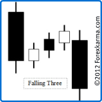The Falling Three Candlestick Pattern