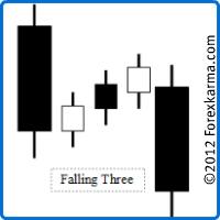 The Falling Three Candlestick Pattern