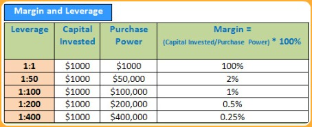 Forex leverage margin calculator