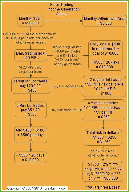 Forex trading fulltime outline