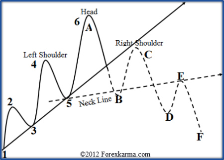 head and shoulders pattern simple and elegant candlestick reversal