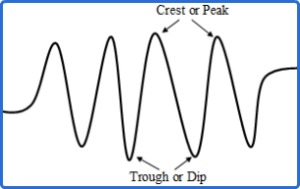 Peak and Trough Of a Wave