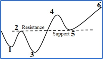 Resistance and Support Role Reversal In Downtrend