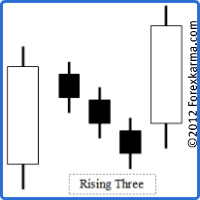 The Rising Three Candlestick Pattern