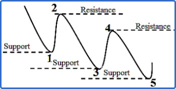 A Downtrend Wave