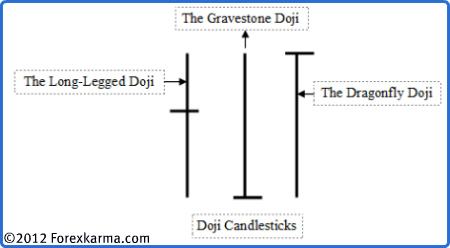 The Doji Candlesticks