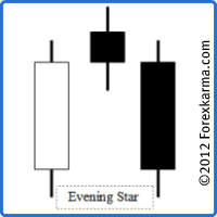An Ideal Evening Star Candlestick Pattern