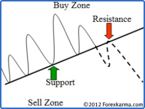 Uptrendline Becomes Resistance When Violated