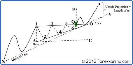 A Bullish Ascending Triangle