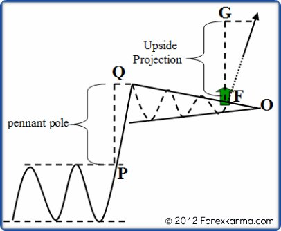 A Bullish Pennant Measurement Method
