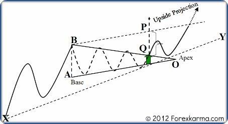 A Bullish Symmetrical Triangle Measurement
