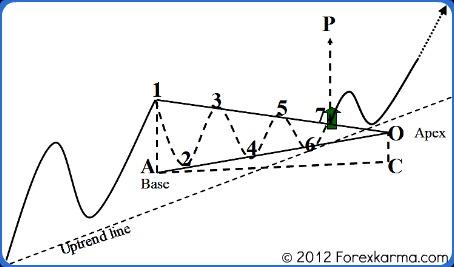 A Bullish Symmetrical Triangle