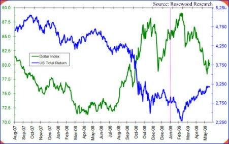U.S. Dollar Index Vs. U.S. Equity Return Chart