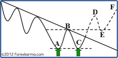 Double Bottom Pattern