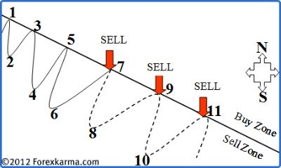 Buy and Sell Zone in a Downtrend