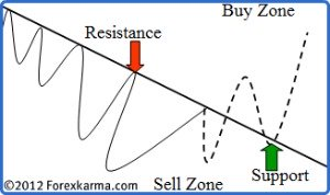 Downtrendline Becomes Support When Violated