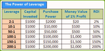 Forex Leverage Example Chart