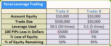 Option trading leverage