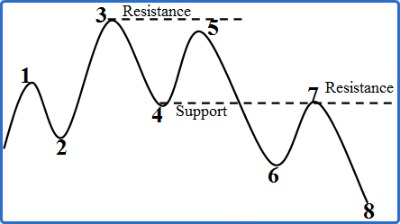 Resistance and Support Role Reversal In Uptrend