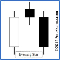 An Ideal Evening Star Candlestick Pattern
