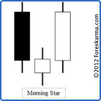 An Ideal Morning Star Candlestick Pattern