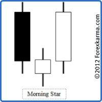 An Ideal Morning Star Candlestick Pattern