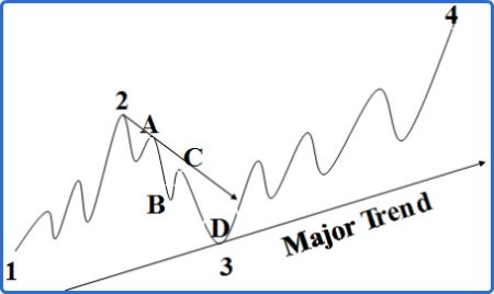 Three Classifications of Trend