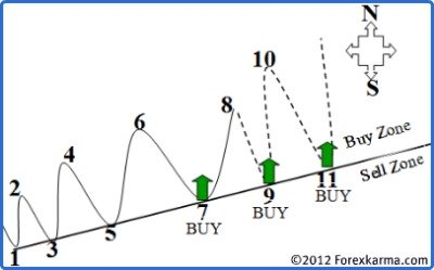 Buy and Sell Zone in an Uptrend