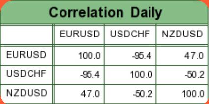 Daily EUR-USD Correlation