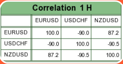 Hourly Eur-Usd Correlation