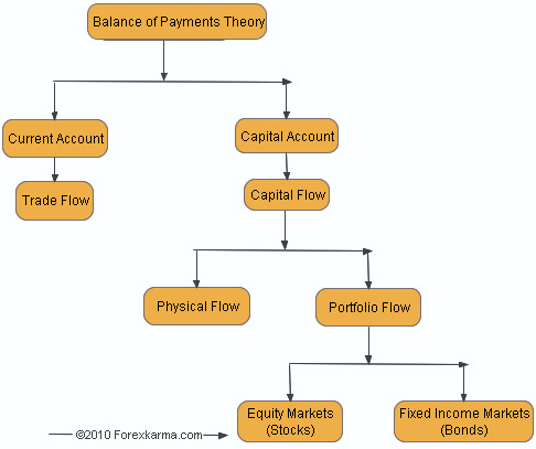 Federal Acquisition Regulation