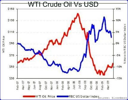 dollar oil price relationship between gold