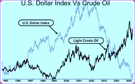 Dollar-Oil Correlation