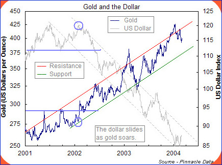 Gold-Dollar Correlation