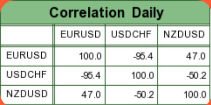 Daily EUR-USD Correlation
