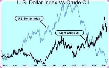 Dollar-Oil Correlation