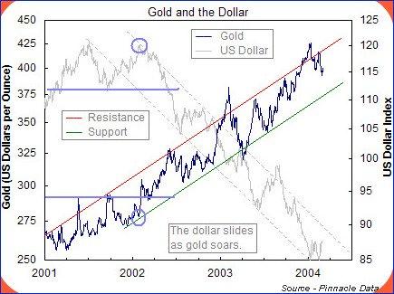 Gold-Dollar Correlation