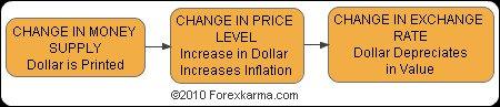 Monetary Model Flowchart